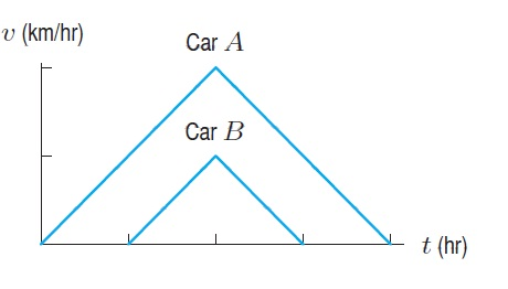 The Figure Below Shows The Velocity V Of Each Car At Time T Car B Starts 3 Hours After Car A And Car B Reaches A Maximum Velocity Of 58 Km Hr