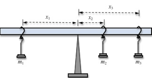 second condition of equilibrium physics