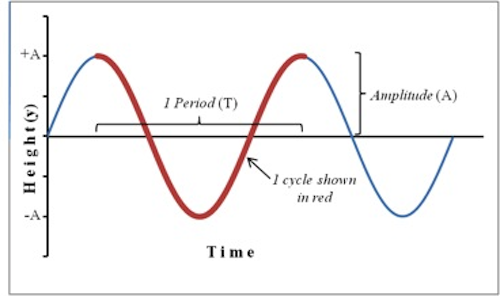 What is a period of oscillation