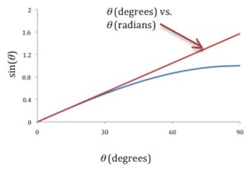 gravitational force worksheet