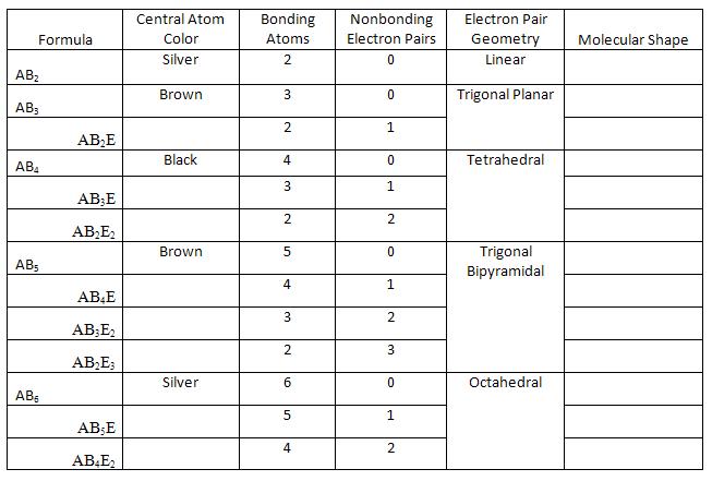 Molecular Shape Table http   www webassign net labsgraceperiod    Xecl2 Molecular Geometry