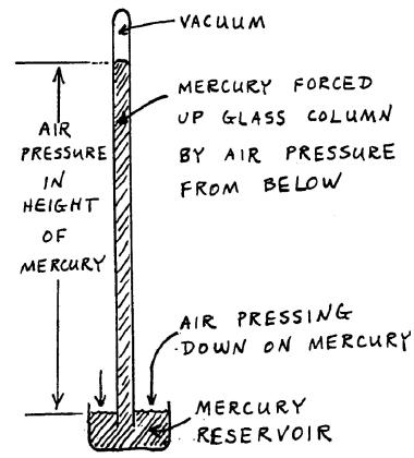 barometer chemistry. figure 1: barometer chemistry