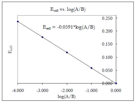 Lab 13 - Electrochemistry and the Nernst Equation