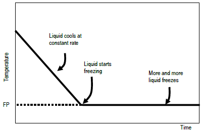 an experiment to determine the identity of an unknown liquid Experiment 1: physical properties of organic compounds introduction physical properties are defined as a property that can be measured without changing the composition of the substance determine the identity of your liquid unknown.