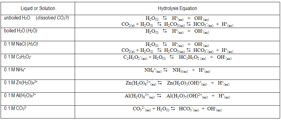 Hydrolysis Net Ionic Equation Of Na2co3