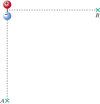 """A dipole is aligned vertically, with the sphere labeled """"+"""" above the sphere labeled """"-"""".Location A is at a distance below the center of the dipole.Location B is at a distance to the right of the center of the dipole."""