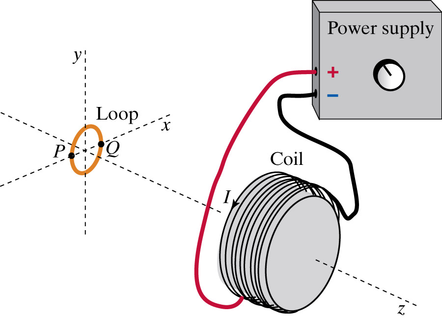solved  a conventional current i runs through a coil in th