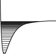 Energy levels in a potential energy well that is very steep on the left and gradual on the right.
