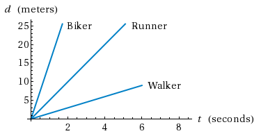 Worksheets Position Time Graph Worksheet module 2 motion a line graph comparing the velocity in meters per second of biker runner