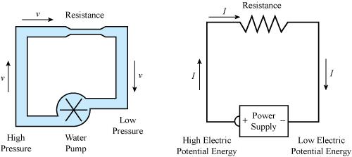 دروس مجال الظواهر الكهربائية Figure7-2-intro-2