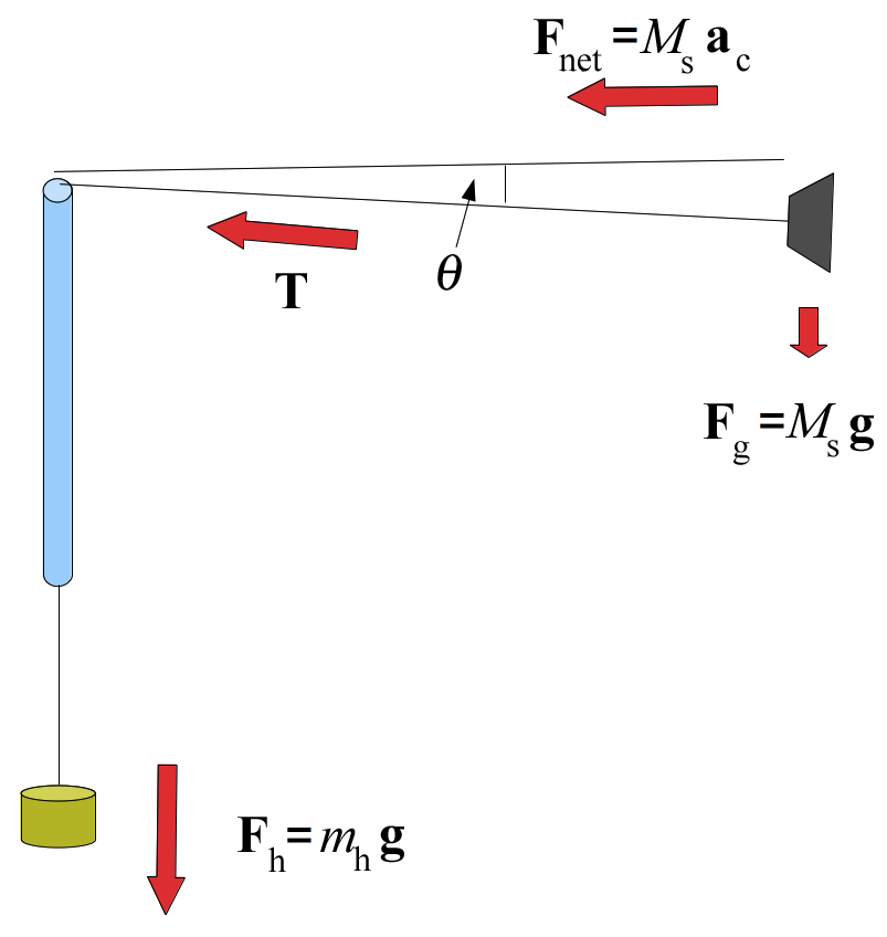 uniform motion lab Linear motion: linear motion, motion in one spatial dimension according to newton's first law (also known as the principle of inertia), a body with no net force acting on it will either remain at rest or continue to move with uniform speed in a straight line, according to its initial condition of motion.