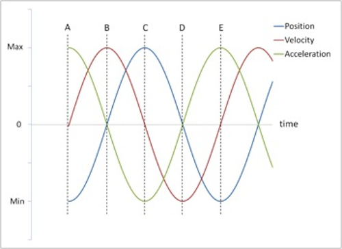 Plot Of Position Velocity And Acceleration As Waves Versus Time The X