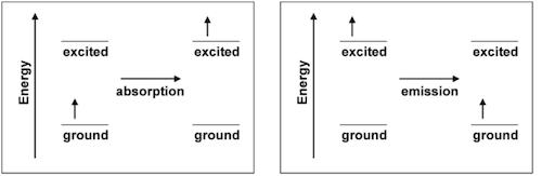 Lab 2 - Emission and Absorption