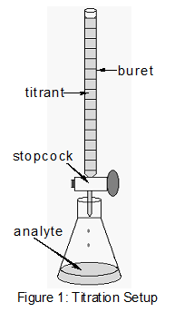 An introduction to the analysis of acid base titrations
