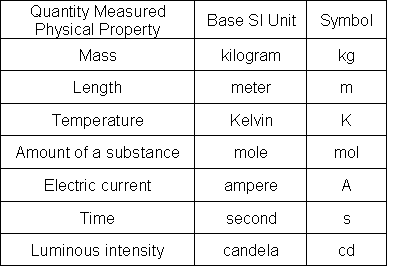 Figure : Table 1. Base Units of SI