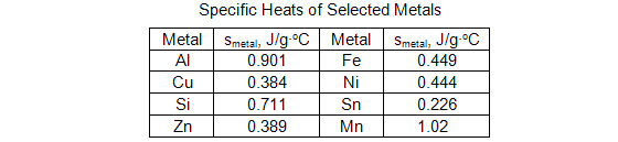 lab report heat capacity ratio for gases For many purposes it is more convenient to report heat capacity as an intensive property,  hence the heat capacity ratio of gases is typically between 13 and 167.