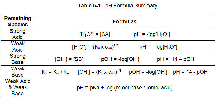 Printables Ph And Poh Worksheet ph and poh worksheet 1 intrepidpath calculations chemfiesta worksheets