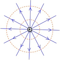 how to draw equipotential lines