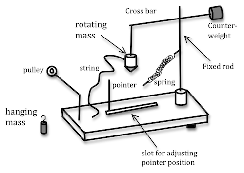 how to create a collage of apparatus for a lab