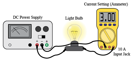 Electrical Measurements on