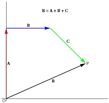 math worksheet : vector addition : Vector Addition Worksheets