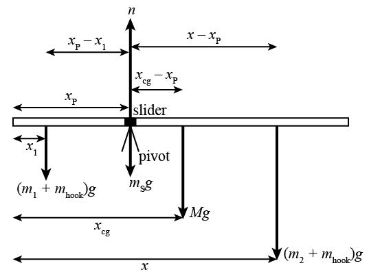 Equilibrium and Statics