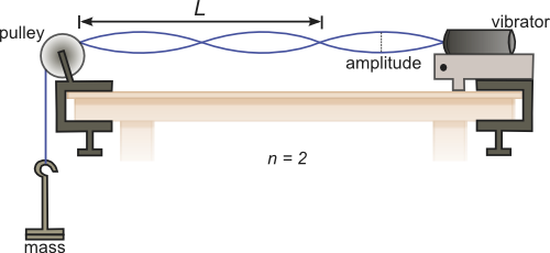 standing waves on a string lab report Standing waves physics lab i objective in this series of experiments, the resonance conditions for standing waves on a string will be tested experimentally.