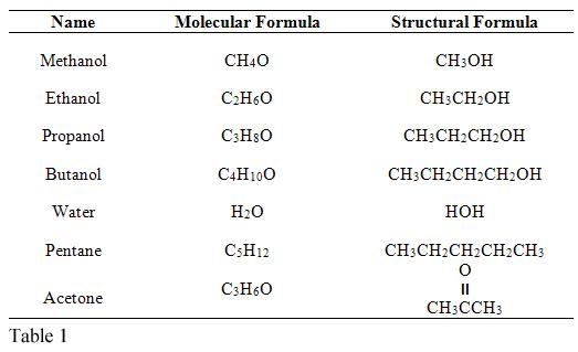 Lab Investigation 1 Why Do Liquids Evaporate At
