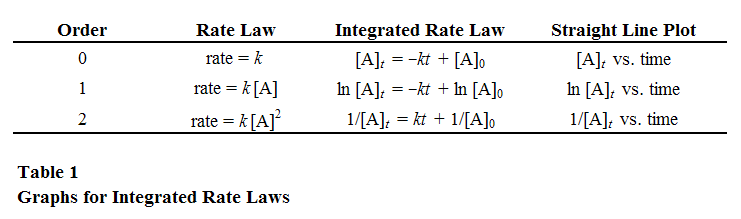 reaction order and rate laws lab