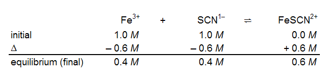 Lab Investigation 5 - What Is the Formation Constant for
