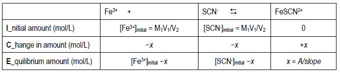 determination of equilibrium constant lab report