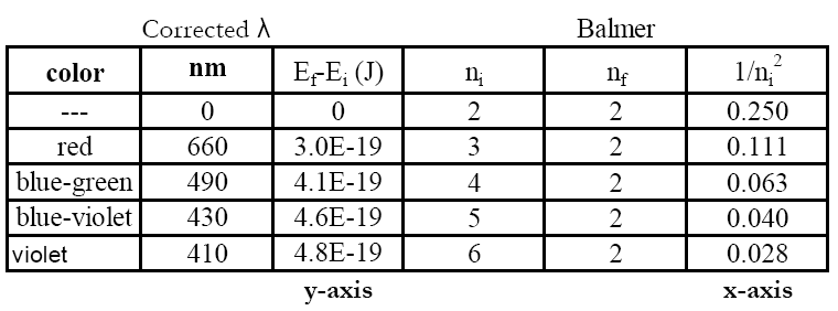 Lab 6 Quantum States For The Visible Hydrogen Atomic Emission Spectrum
