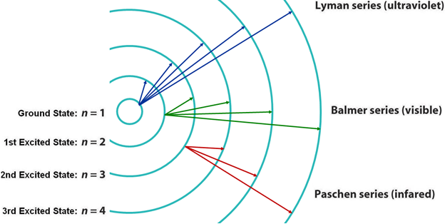Lyman series of the spectral lines appear in the UV range. A part of the Balmer  series lies in the visible light region.