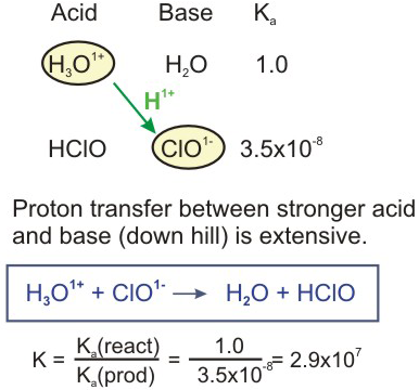 12 – Acid-base Chapter Chemistry