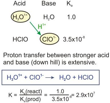 Chapter 12 – Acid-Base Chemistry