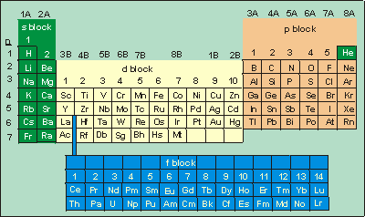 Chapter 2 quantum theory periodic table urtaz Images
