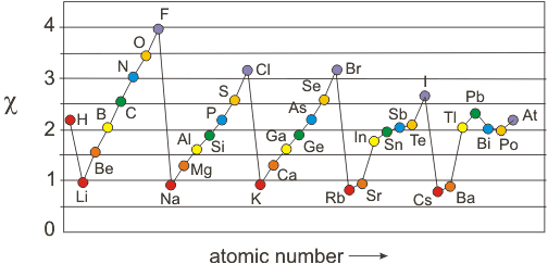 Chapter 3 atomic structure and properties line graph of electronegativity versus atomic number urtaz Gallery