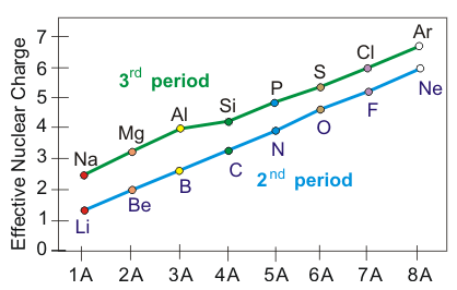 Chapter 3 atomic structure and properties line graph zeff versus group number urtaz Gallery