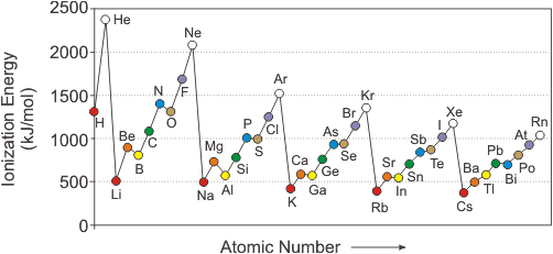 Electronegativity Of Iron ~ Chapter atomic structure and properties