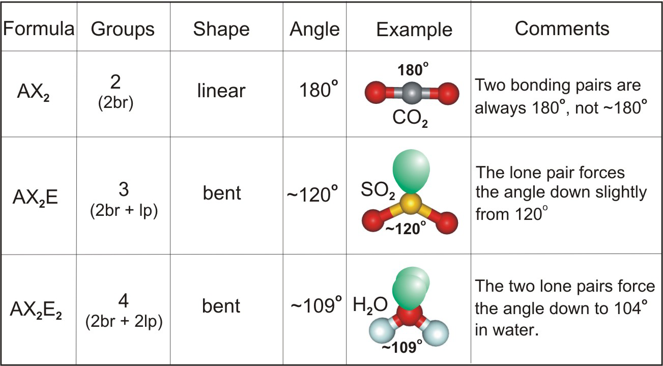 Chapter 6 Molecular Structure Oxygen Atom Diagram Atoms Carbon Dioxide Is Linear Sulfur Bent Water