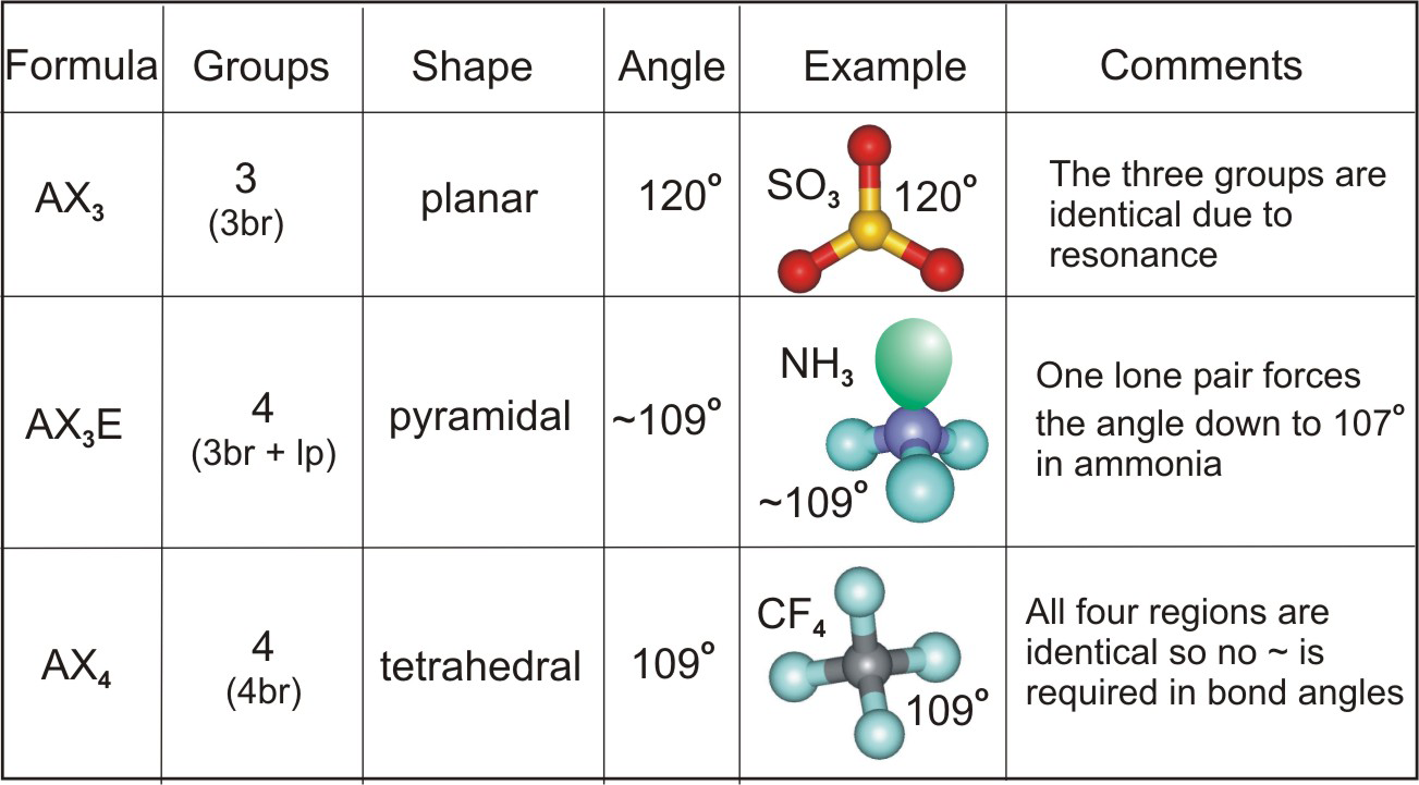 worksheet Bonding And Molecular Structure Worksheet chapter 6 molecular structure sulfur trioxide is planar ammonia pyramidal carbon tetrafluoride tetrahedral