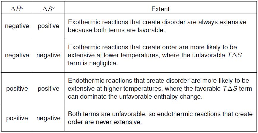 Chapter 9 Reaction Energetics