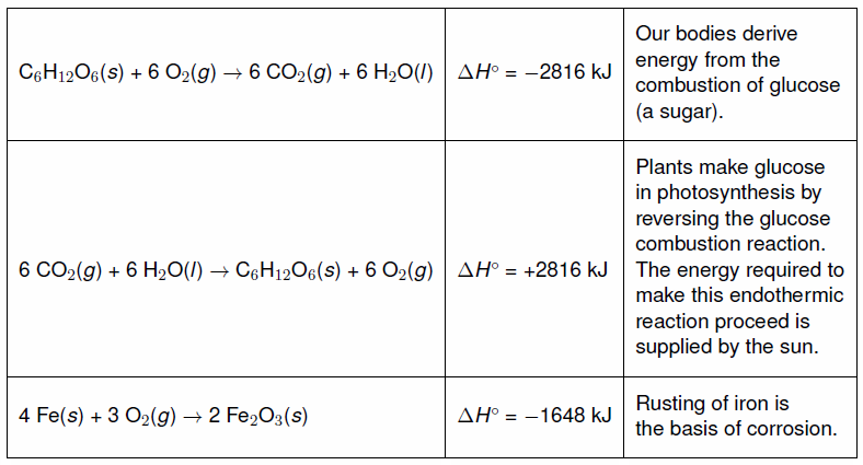 Chapter 9 – Reaction Energetics