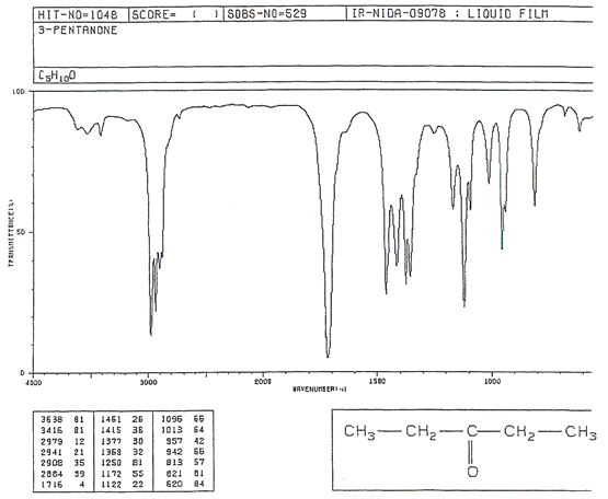 Lab 2 - Infrared Spectroscopy (IR)Methyl Ketone Ir
