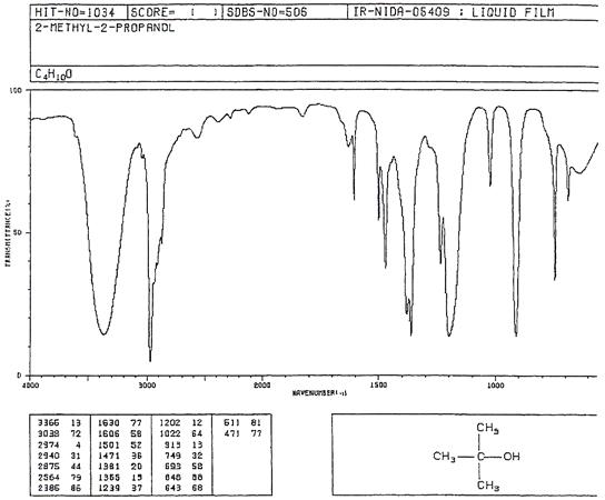 Lab 2 - Infrared Spectroscopy (IR)