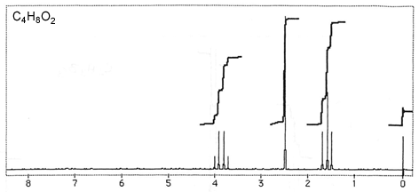 Experiment 2 - NMR Spectroscopy